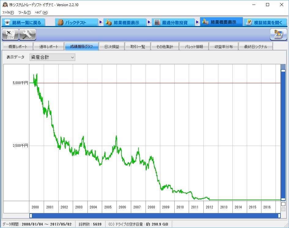 20170507_65SMA_money_graph.jpg