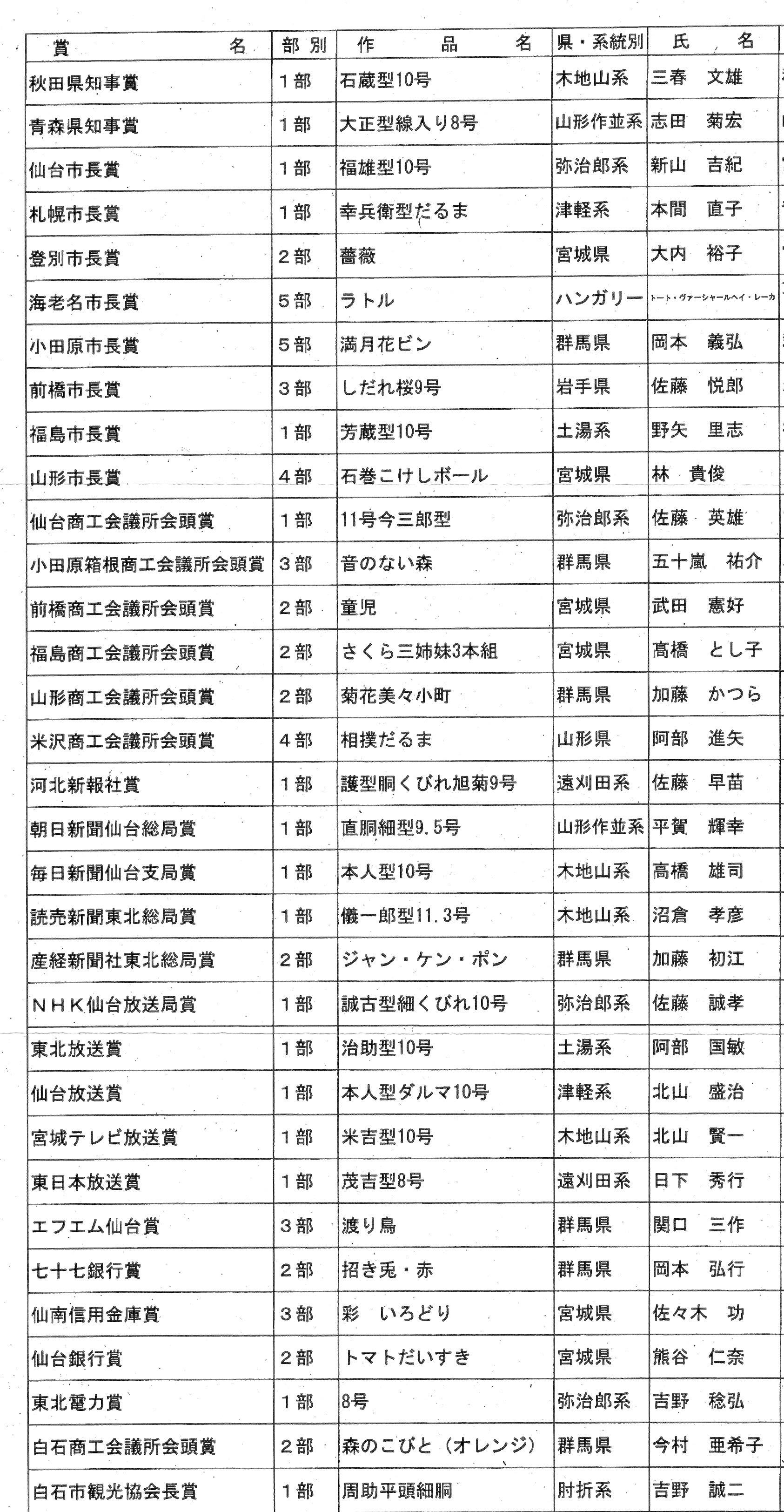 2017白石入賞名簿002