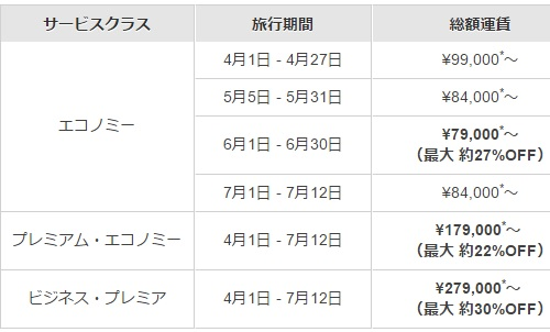 明日販売終了 総額運賃79,000円~ ニュージーランド往復1