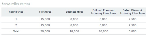 アメリカン航空のAAdvantageは最大30,000ボーナスマイルアメリカ - アジアが対象