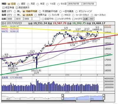 2017-3-3 nikkei