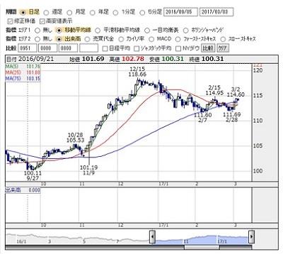 2017-3-3 USD-JPY