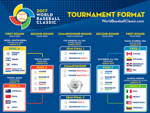 WBCBracket2017.png