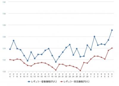 レギュラーガソリン全国平均価格の推移