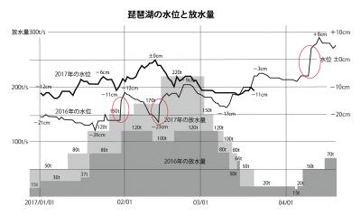 琵琶湖の水位と放水量 昨シーズンとに比較