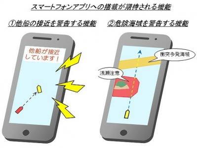 船舶事故防止スマホアプリへの搭載が期待される機能