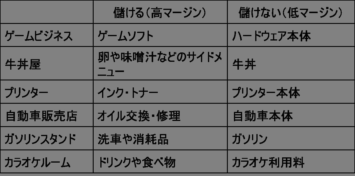 商品ミックス(儲ける商品と儲けない商品)