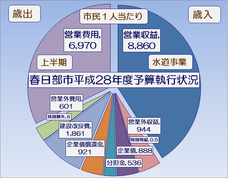 春日部市平成28年度上半期水道事業予算執行状況・グラフ1