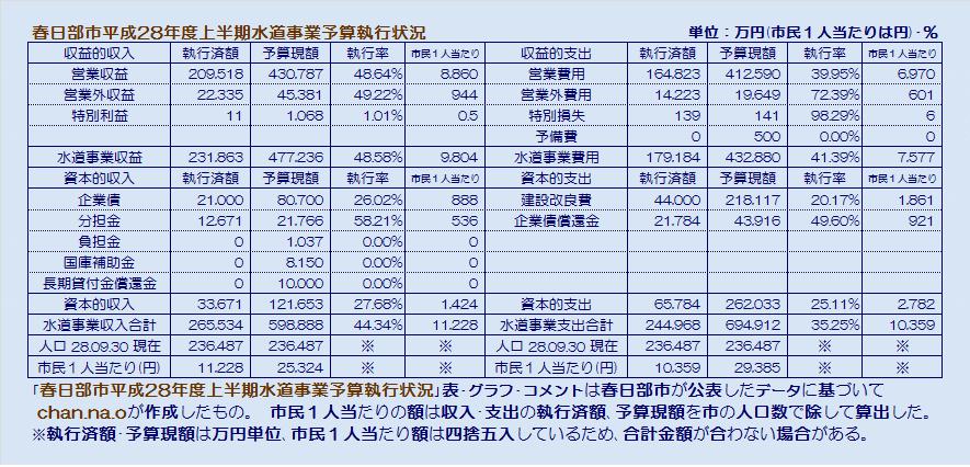春日部市平成28年度上半期水道事業予算執行状況・表