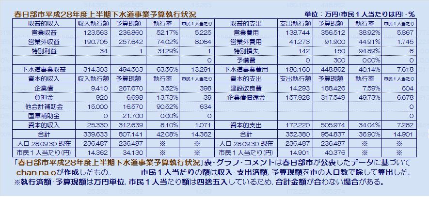 春日部市平成28年度上半期下水道事業予算執行状況・表