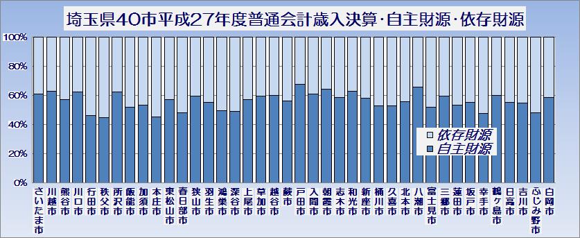 埼玉県40市平成27年度普通会計歳入決算・自主財源・依存財源・グラフ