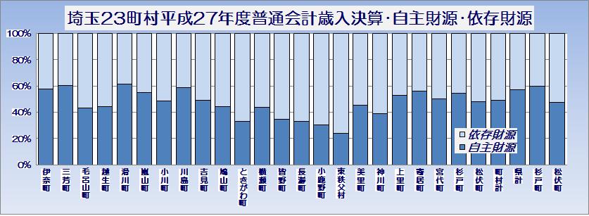 埼玉県23町村平成27年度普通会計歳入決算・自主財源・依存財源・グラフ