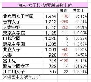 2017受験者数東京女子校
