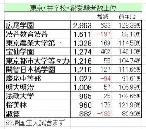 2017受験者数東京共学校