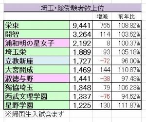 2017受験者数埼玉