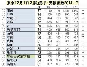 2017東京2月1日入試男子15