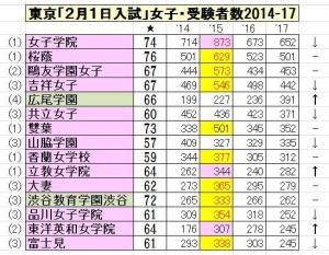 2017東京2月1日入試女子15