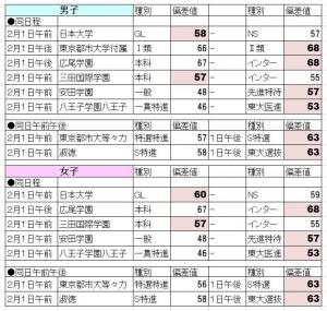hensachi_ds.jpg