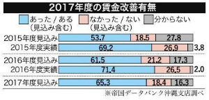 e0d3c76dfe0399acaf0a72cfa305a2a8沖縄県内65%が賃上げ