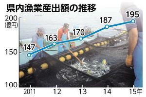 39ab8011b0f8f43d202f5adec04f652a漁業4%増