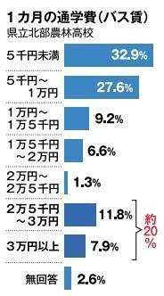 バス通学生徒の6割バイト