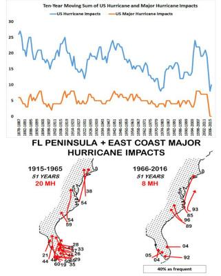 klotzbach-us-hurricanes過去10年間に、米国のハリケーンが底を打つ