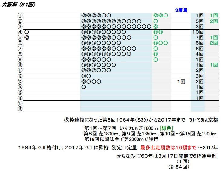 18_大阪杯