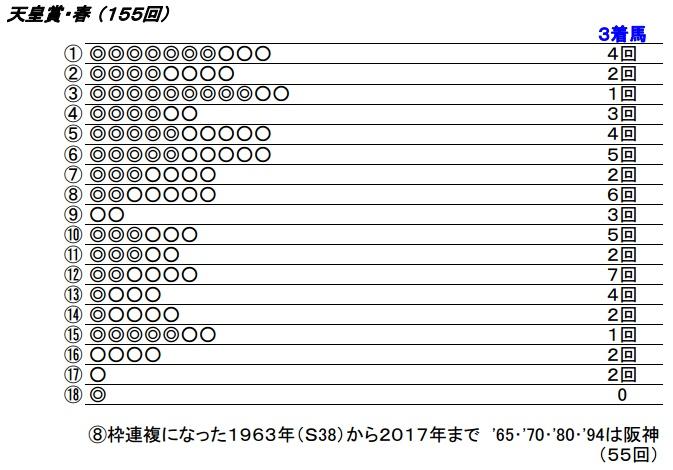 18_天皇賞春