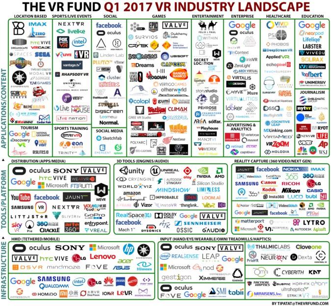 VR Industry Landscape_2017_Q1_image1