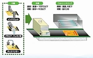 Ishihara-Chemical_Cu-nano-ink_image3.jpg