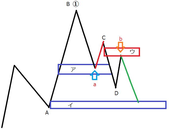 【FX】優位性と確率についてSさんの質問-2