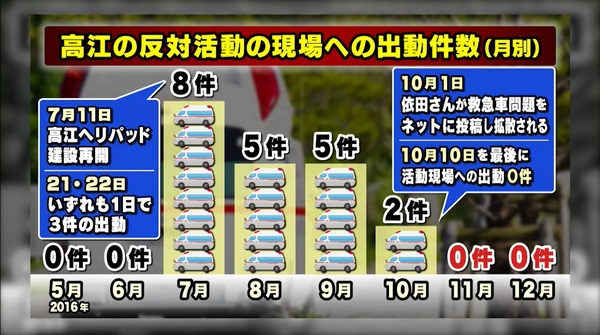 また、「ニュース女子」インタビュー出演の沖縄県民の一人依田さんが救急車問題をネットに投稿したら、現場への救急出動はなくなった!