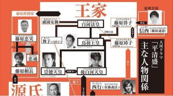 昨年、NHK大河ドラマ「平清盛」の番組HPで「王家」表記だったので多数の批判が寄せられ、NHKは番組HPを「朝廷」に訂正していた。