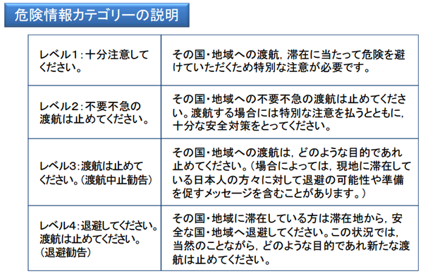 外務省、海外安全ホームページの表記表現を変更! 2015年9月1日から