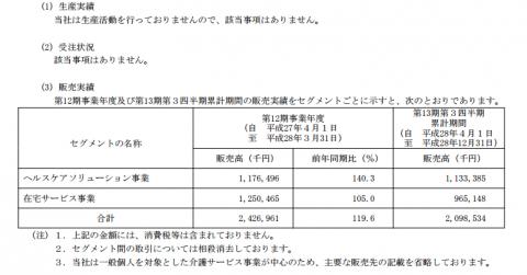 インターネットインフィニティー(6545)セグメント別収益