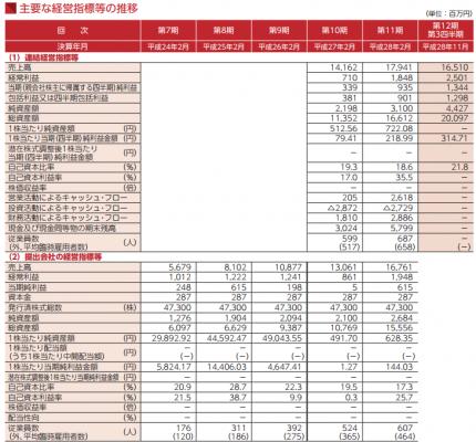 ティーケーピー(3479)IPO初値予想