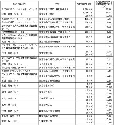 ティーケーピー(3479)IPO株主とベンチャーキャピタル