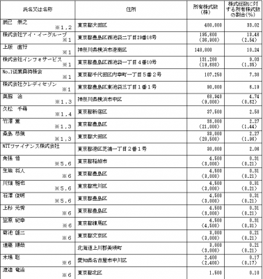 No.1(3562)IPO株主とベンチャーキャピタル