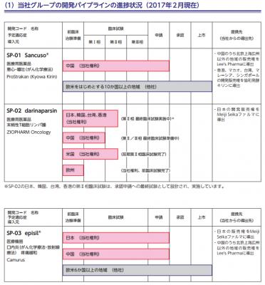 ソレイジア・ファーマ(4597)IPO人気と幹事
