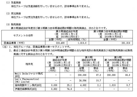 ソレイジア・ファーマ(4597)IPO販売実績
