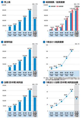 ユーザーローカル(3984)IPO業績推移と予想