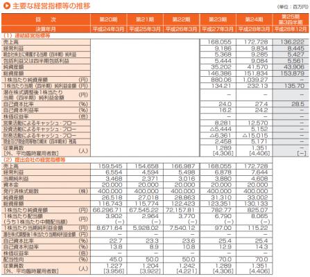 LIXILビバ(3564)IPO初値予想