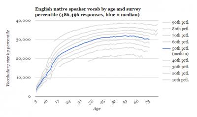 Test-Your-Vocab-graph1.png