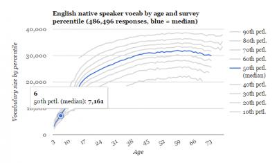 Test-Your-Vocab-graph2.png