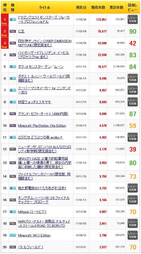 「DQM ジョーカー3 プロフェッショナル」12万2000本,「仁王」7万5000本,「四女神オンライン」4万2000本の「週間販売ランキング+」 - 4Gamer