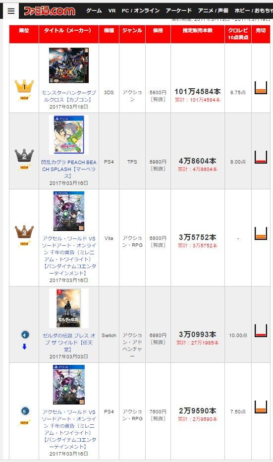 ファミ通com - 最新販売本数ランキング TOP30