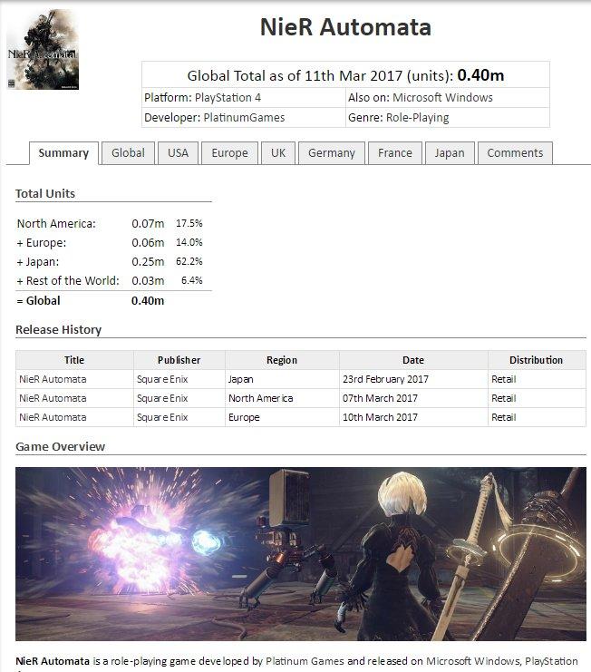 NieR Automata (PlayStation 4) - Sales, Wiki, Cheats, Walkthrough, Release Date, Gameplay, ROM on VGChartz