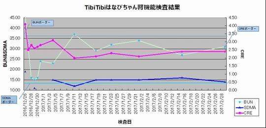 170301_検査グラフ