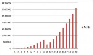 発現段階 経験値ポイントグラフ