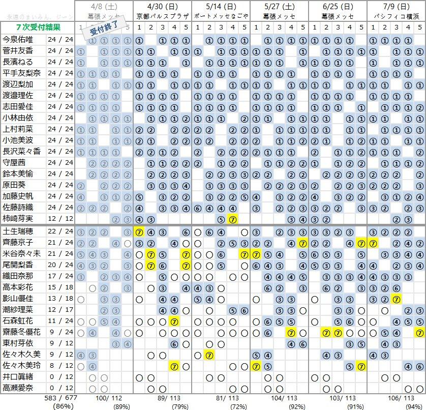 欅坂46 4thシングル個別握手会 第7次完売状況